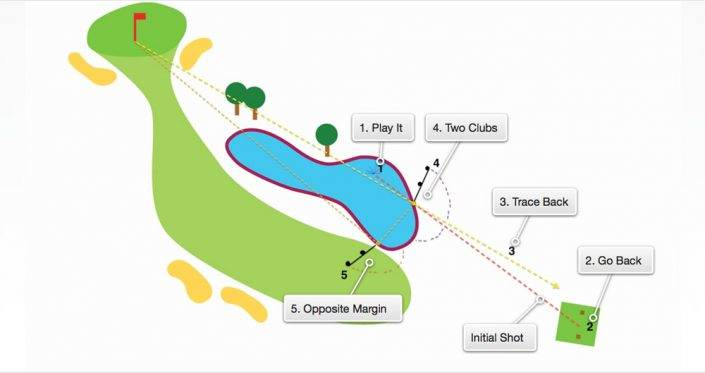 Rules of Golf & Etiquette