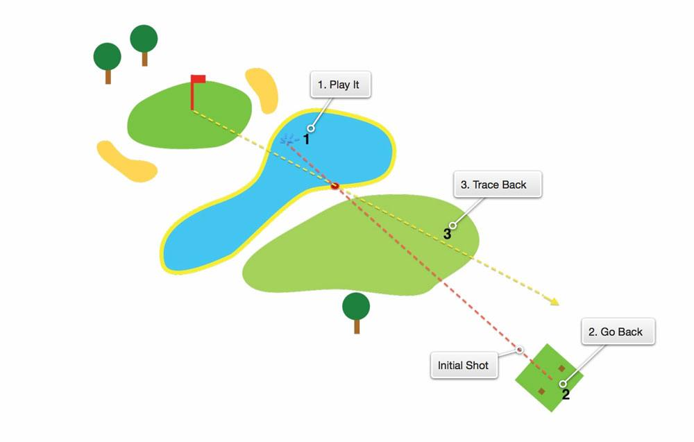 rules of golf yellow water hazard